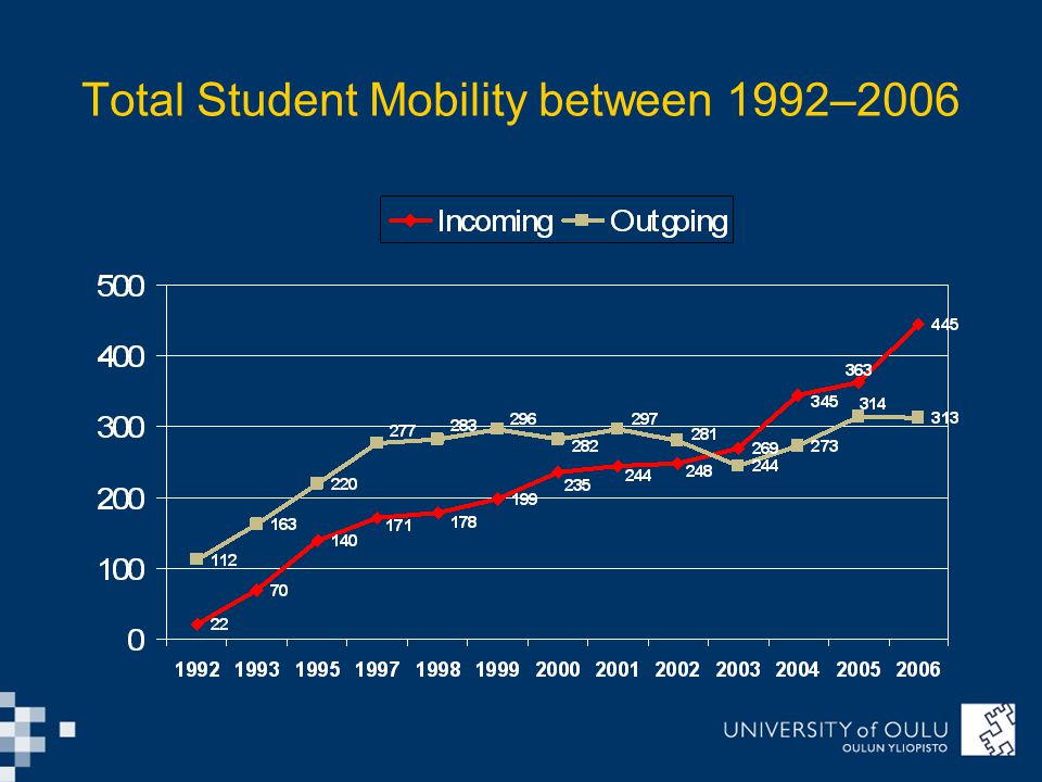 Total Student Mobility between 1992–2006
