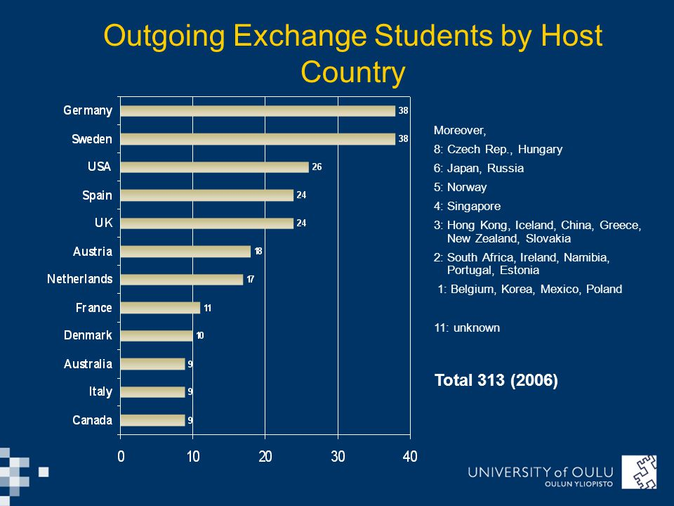 Outgoing Exchange Students by Host Country Moreover, 8: Czech Rep., Hungary 6: Japan, Russia 5: Norway 4: Singapore 3: Hong Kong, Iceland, China, Greece, New Zealand, Slovakia 2: South Africa, Ireland, Namibia, Portugal, Estonia 1: Belgium, Korea, Mexico, Poland 11: unknown Total 313 (2006)