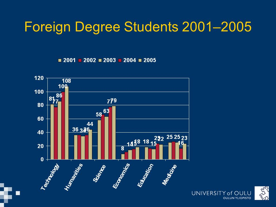 Foreign Degree Students 2001–2005
