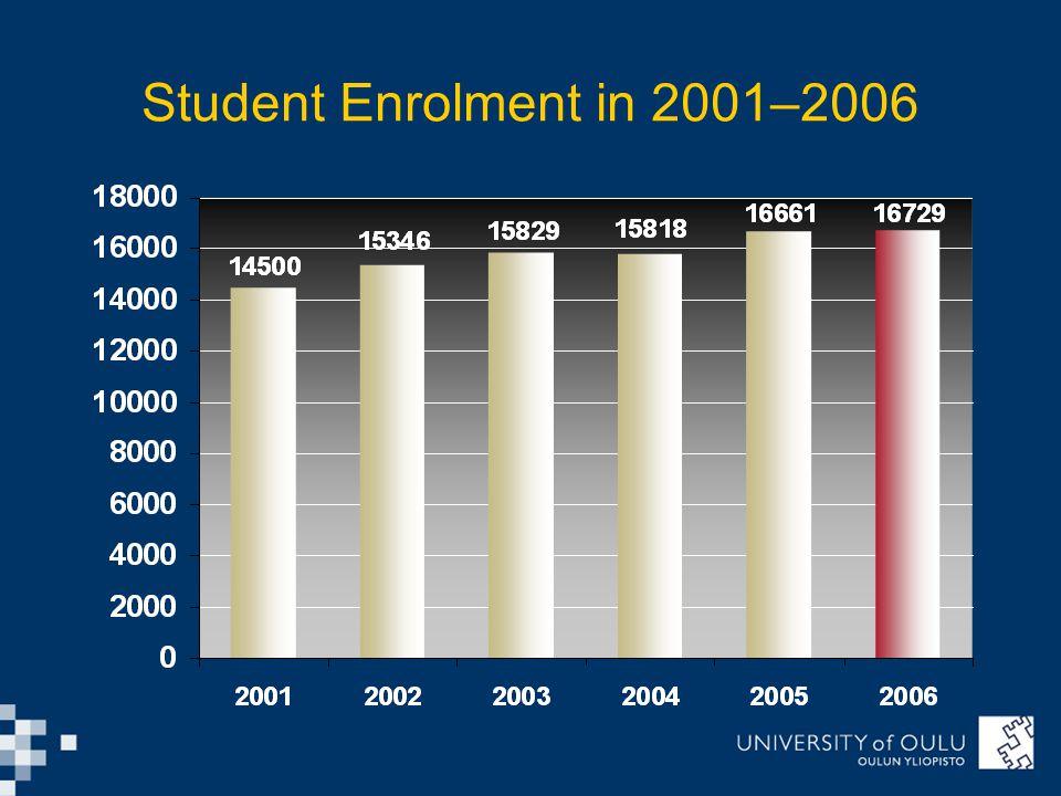 Student Enrolment in 2001–2006