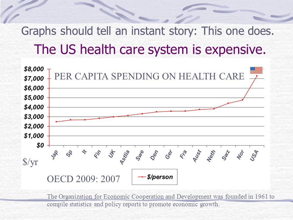 The US health care system is expensive.