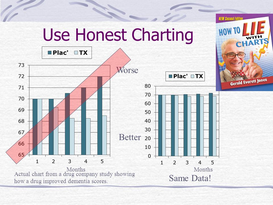 Use Honest Charting Worse Better Months Actual chart from a drug company study showing how a drug improved dementia scores.