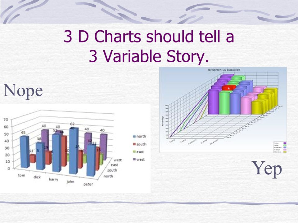 3 D Charts should tell a 3 Variable Story. Nope Yep
