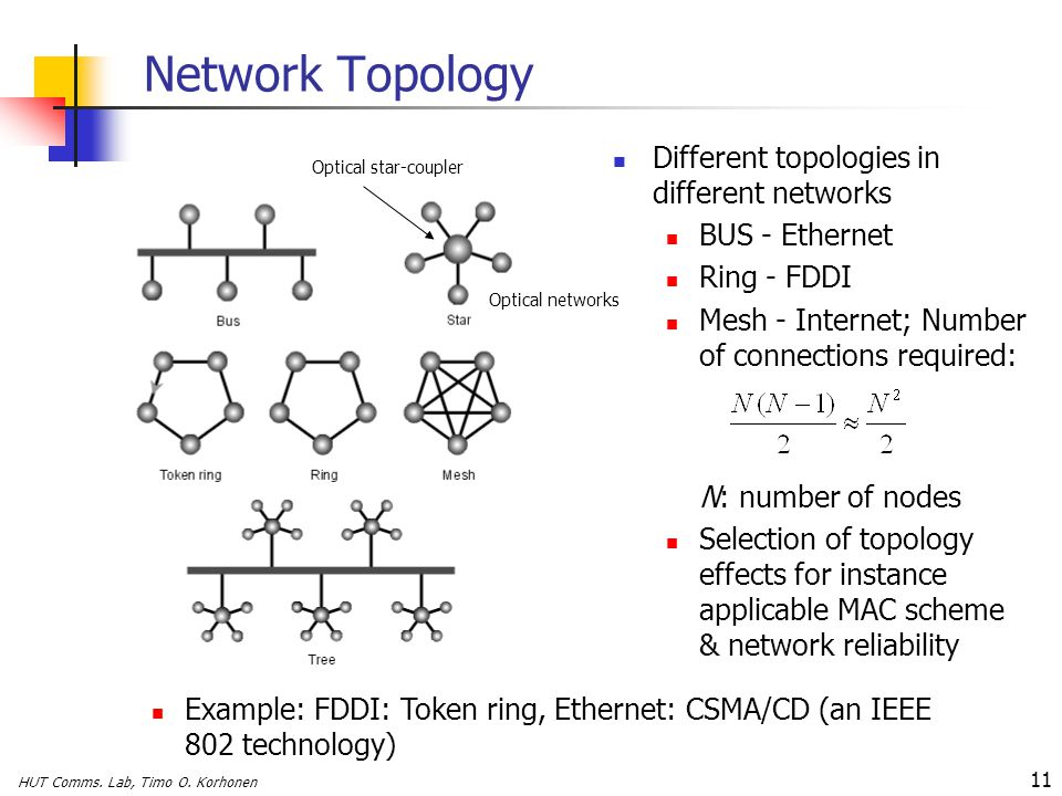 HUT Comms. Lab, Timo O. Korhonen 11 Network Topology Different topologies in different networks BUS - Ethernet Ring - FDDI Mesh - Internet; Number of