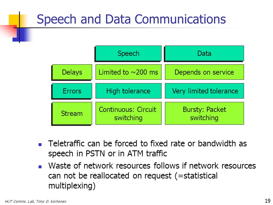 HUT Comms. Lab, Timo O. Korhonen 19 Speech and Data Communications Teletraffic can be forced to fixed rate or bandwidth as speech in PSTN or in ATM tr