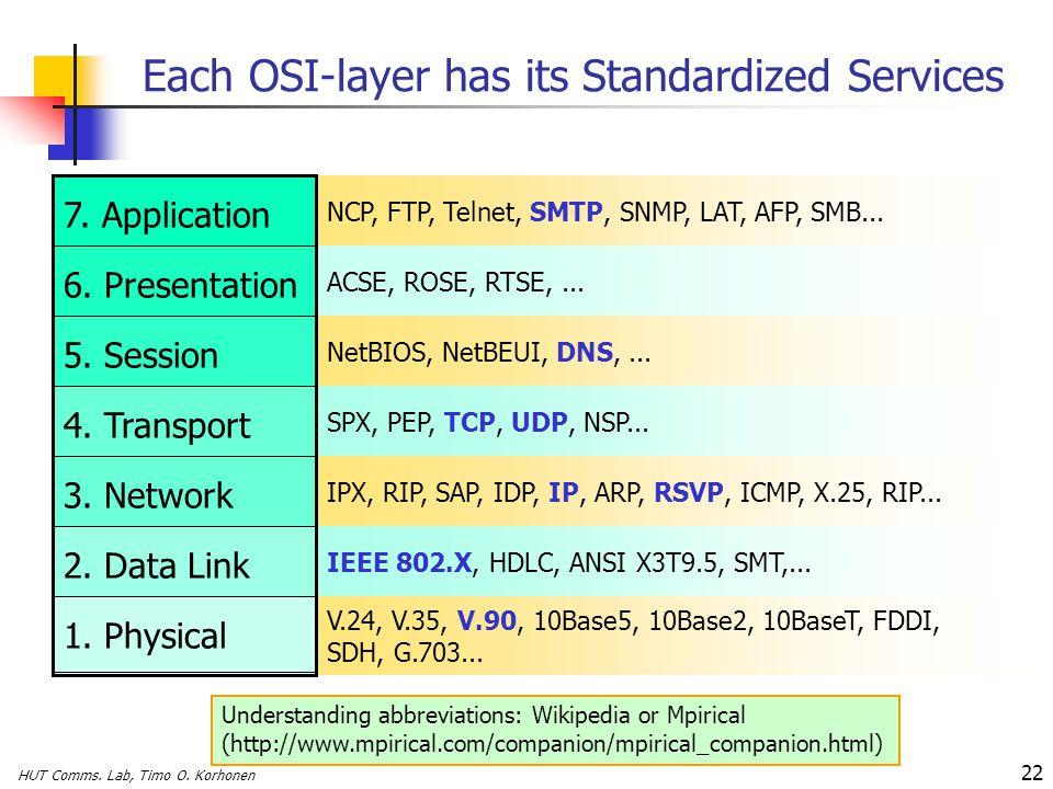 HUT Comms. Lab, Timo O. Korhonen 22 Each OSI-layer has its Standardized Services IEEE 802.X, HDLC, ANSI X3T9.5, SMT,... V.24, V.35, V.90, 10Base5, 10B