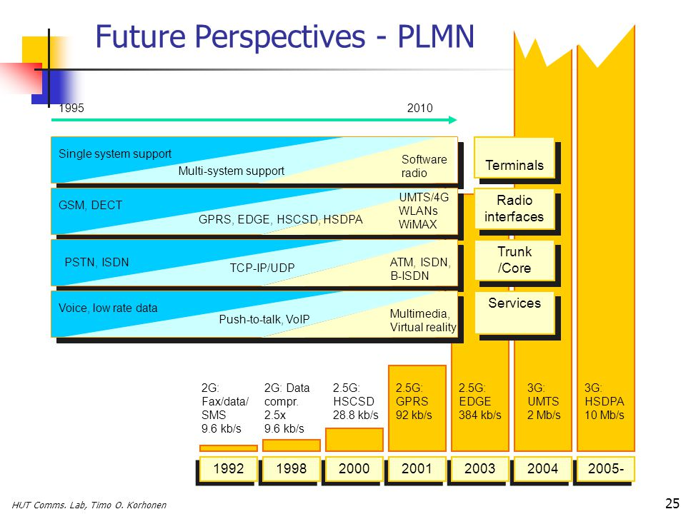 HUT Comms. Lab, Timo O. Korhonen 25 Future Perspectives - PLMN Modest-rate Internet Portable, global virtual reality 19952010 1992 2G: Fax/data/ SMS 9
