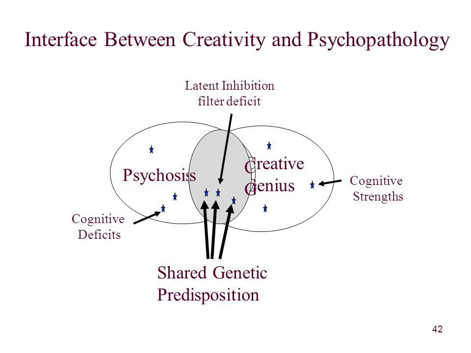 42 Psychosis Creative Genius s CGCG Interface Between Creativity and Psychopathology Shared Genetic Predisposition Latent Inhibition filter deficit Cognitive Strengths Cognitive Deficits