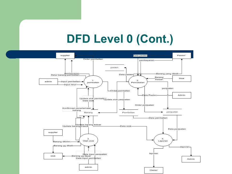 DFD Level 0 (Cont.)
