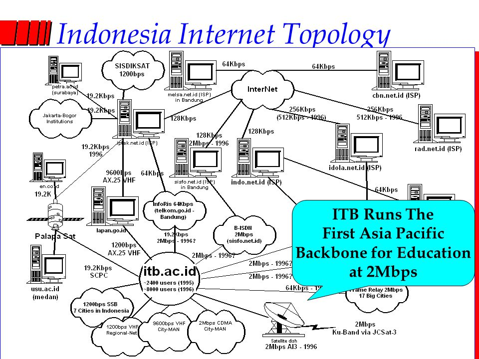 Computer Network Research Group ITB Indonesia Internet Topology ITB Runs The First Asia Pacific Backbone for Education at 2Mbps