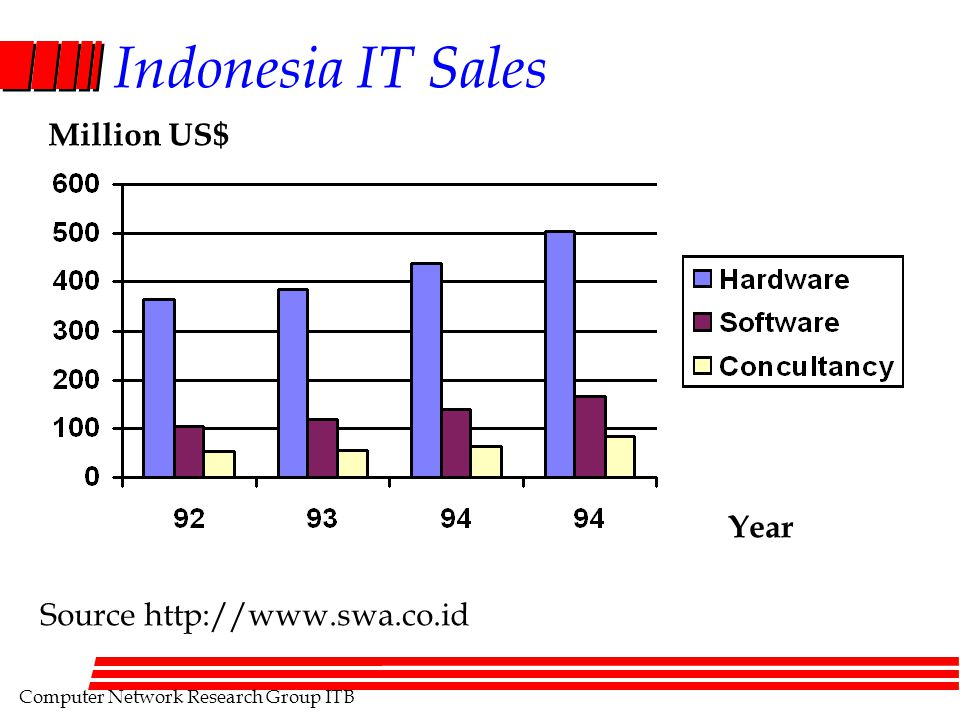 Computer Network Research Group ITB Indonesia IT Sales Year Million US$ Source http://www.swa.co.id