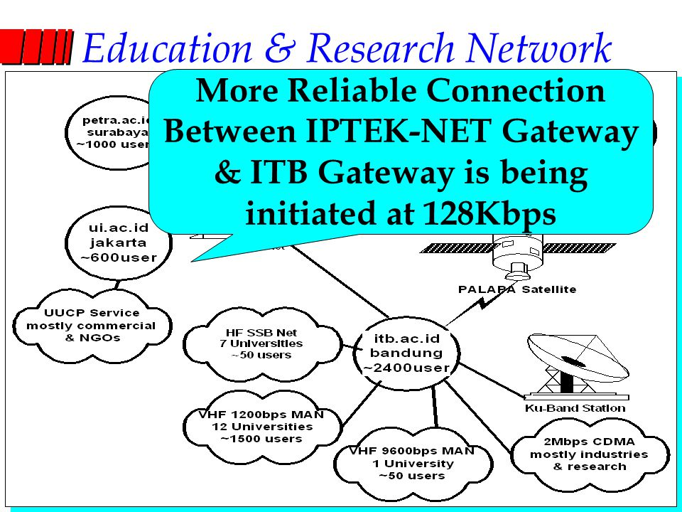 Computer Network Research Group ITB Education & Research Network More Reliable Connection Between IPTEK-NET Gateway & ITB Gateway is being initiated a