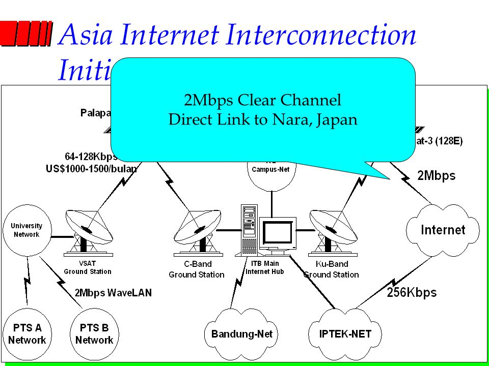 Computer Network Research Group ITB Asia Internet Interconnection Initiatives (AI3) 2Mbps Clear Channel Direct Link to Nara, Japan