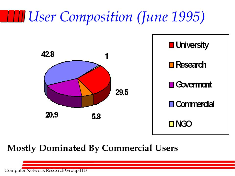 Computer Network Research Group ITB User Composition (June 1995) Mostly Dominated By Commercial Users