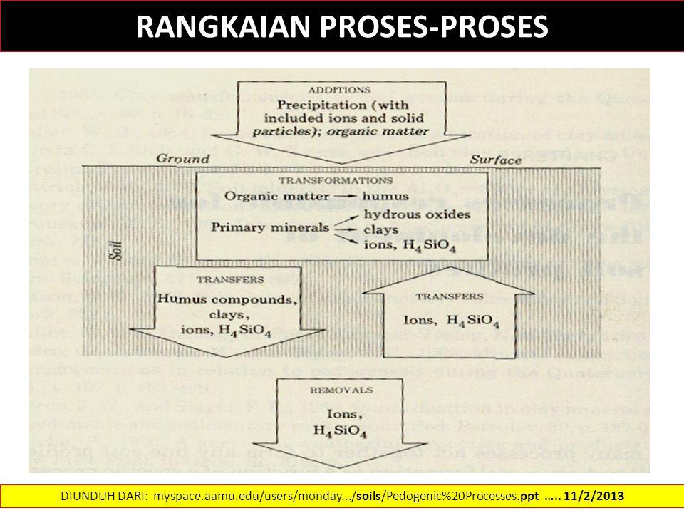 RANGKAIAN PROSES-PROSES DIUNDUH DARI: myspace.aamu.edu/users/monday.../soils/Pedogenic%20Processes.ppt …..