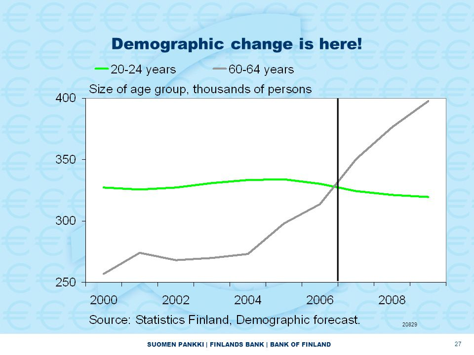 SUOMEN PANKKI | FINLANDS BANK | BANK OF FINLAND 27 Demographic change is here! 20829