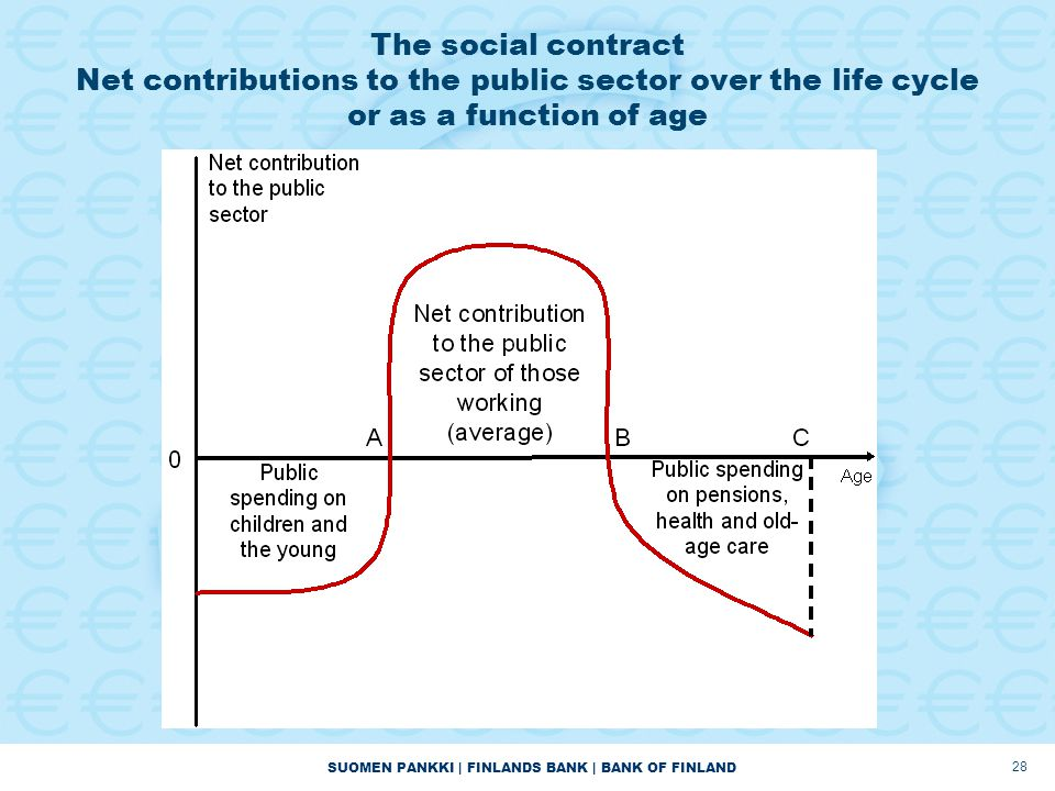 SUOMEN PANKKI | FINLANDS BANK | BANK OF FINLAND 28 The social contract Net contributions to the public sector over the life cycle or as a function of age