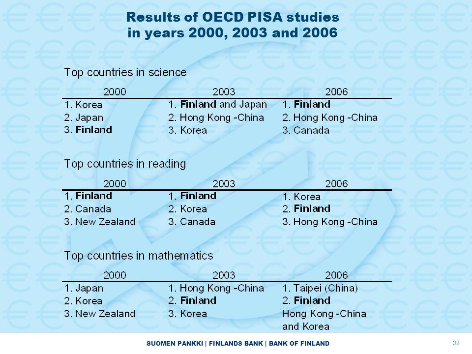 SUOMEN PANKKI | FINLANDS BANK | BANK OF FINLAND 32 Results of OECD PISA studies in years 2000, 2003 and 2006