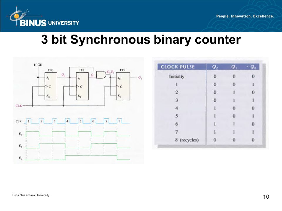 3 bit Synchronous binary counter Bina Nusantara University 10