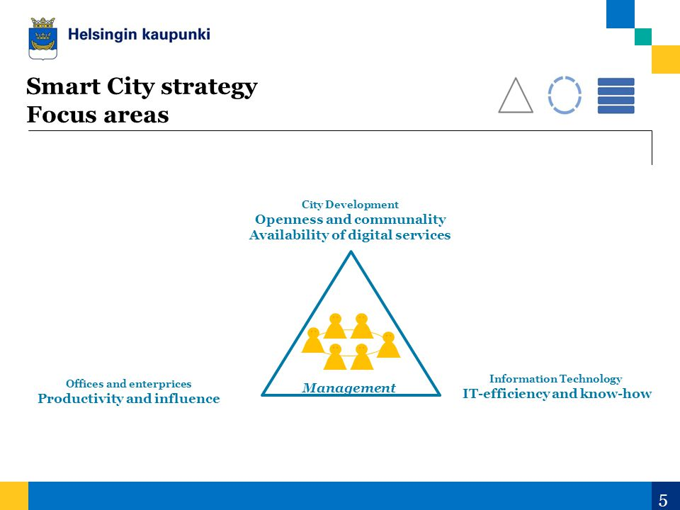 5 Offices and enterprices Productivity and influence City Development Openness and communality Availability of digital services Information Technology IT-efficiency and know-how Management Smart City strategy Focus areas