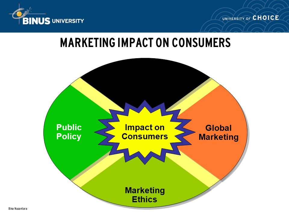 Bina Nusantara MARKETING IMPACT ON CONSUMERS Impact on Consumers Popular Culture Marketing Ethics Public Policy Global Marketing