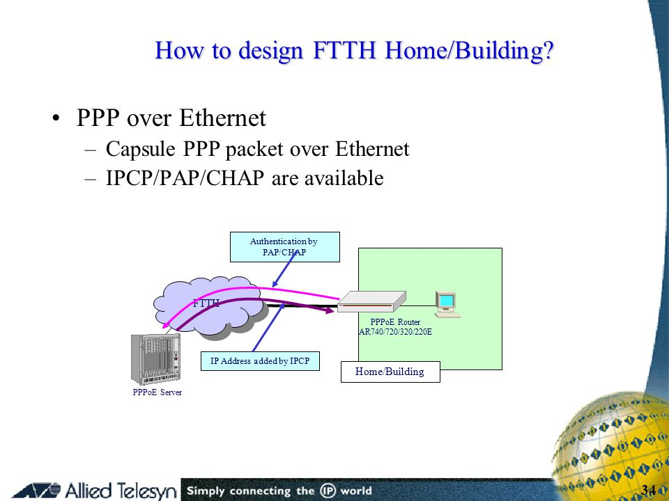 - 34 - Copyright Allied Telesis 2001 34 PPP over Ethernet –Capsule PPP packet over Ethernet –IPCP/PAP/CHAP are available How to design FTTH Home/Build