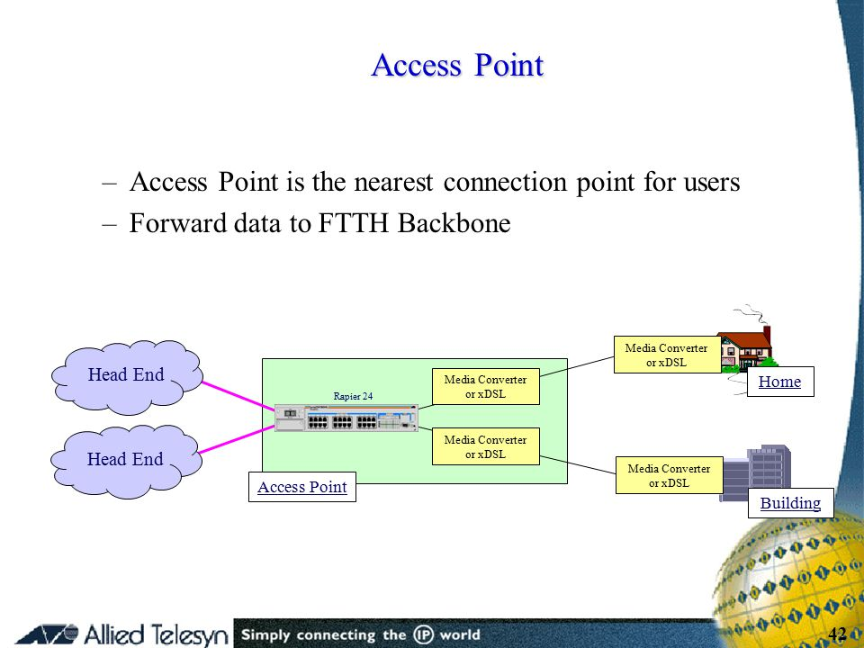 - 42 - Copyright Allied Telesis 2001 42 –Access Point is the nearest connection point for users –Forward data to FTTH Backbone Access Point Rapier 24