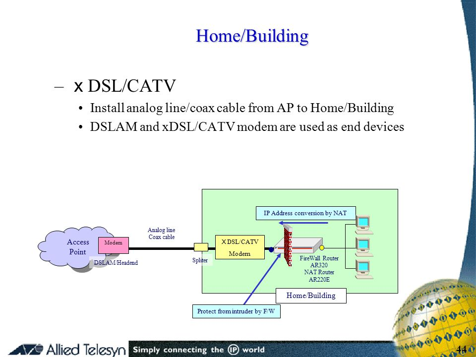 - 44 - Copyright Allied Telesis 2001 44 – x DSL/CATV Install analog line/coax cable from AP to Home/Building DSLAM and xDSL/CATV modem are used as end