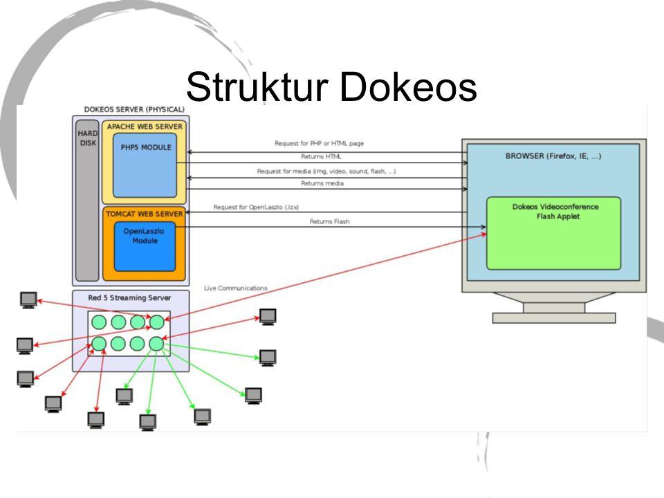 Struktur Dokeos