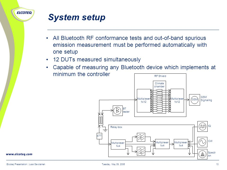 Tuesday, May 09, 2006Elcoteq Presentation / Jussi Savolainen13 System setup All Bluetooth RF conformance tests and out-of-band spurious emission measurement must be performed automatically with one setup 12 DUTs measured simultaneously Capable of measuring any Bluetooth device which implements at minimum the controller Relay box RF Shield Multiplexer 1x12 Climate chamber Multiplexer 1x4 IQ CW Spectr An BT tester Multiplexer 1x12 GSM Signaling GSM Multiplexer 1x4 Multiplexer 1x4 ATT