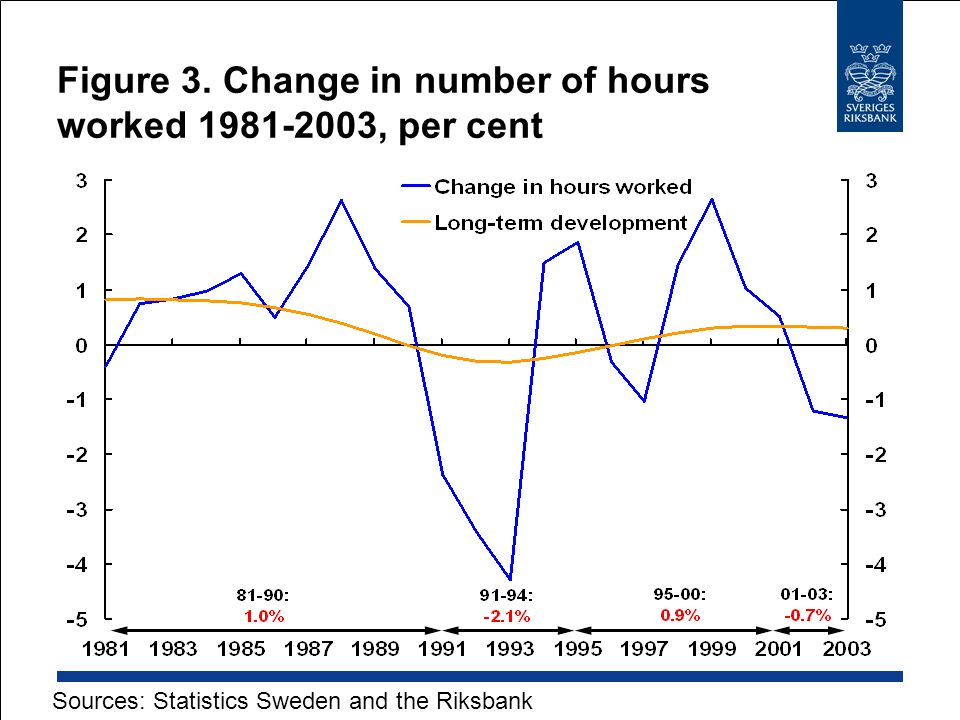 Figure 3. Change in number of hours worked 1981-2003, per cent Sources: Statistics Sweden and the Riksbank