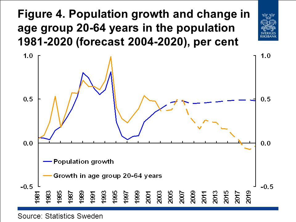 Figure 4. Population growth and change in age group 20-64 years in the population 1981-2020 (forecast 2004-2020), per cent Source: Statistics Sweden