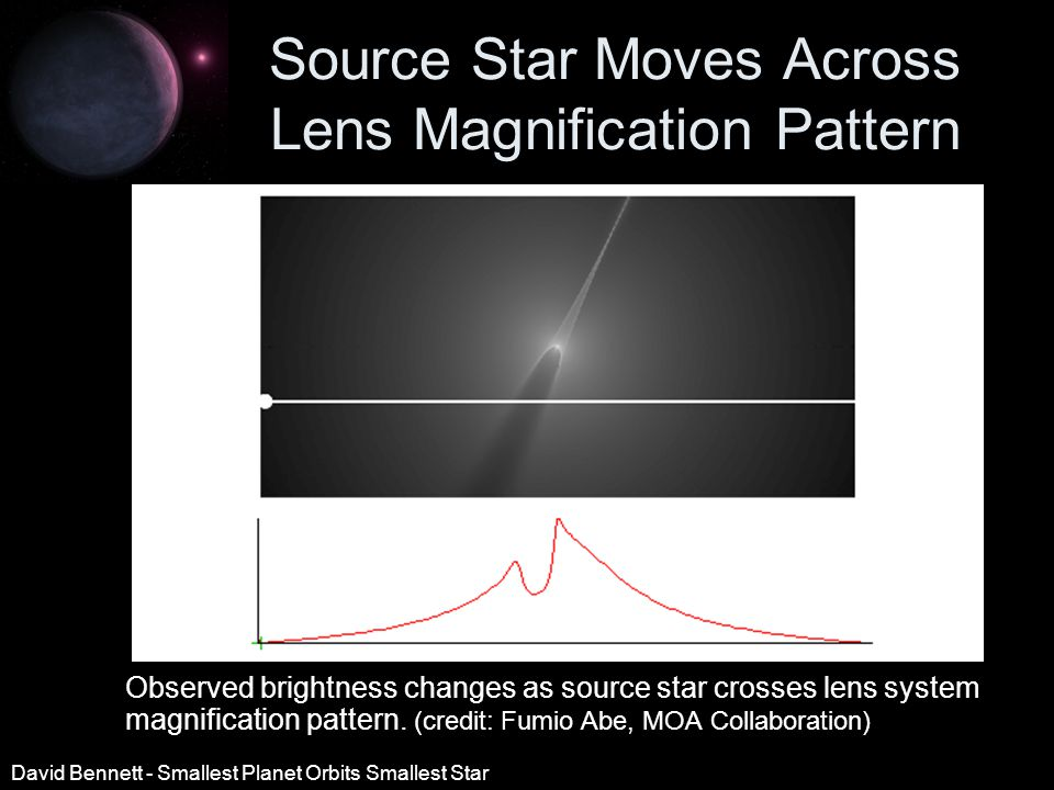 Source Star Moves Across Lens Magnification Pattern Observed brightness changes as source star crosses lens system magnification pattern.