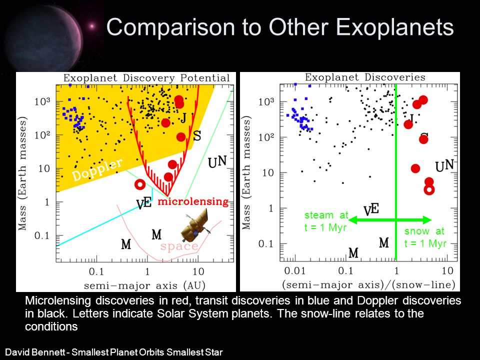 Comparison to Other Exoplanets Microlensing discoveries in red, transit discoveries in blue and Doppler discoveries in black.