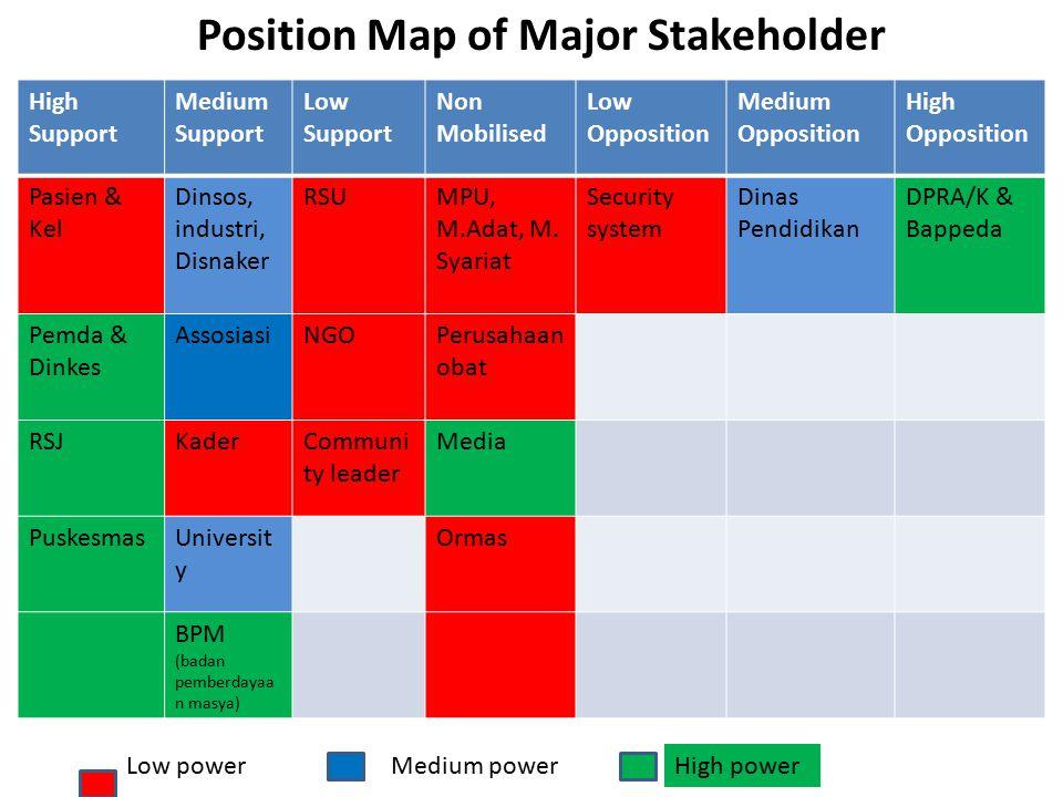 High Support Medium Support Low Support Non Mobilised Low Opposition Medium Opposition High Opposition Pasien & Kel Dinsos, industri, Disnaker RSUMPU, M.Adat, M.