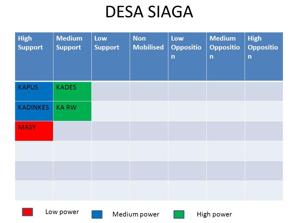 DESA SIAGA High Support Medium Support Low Support Non Mobilised Low Oppositio n Medium Oppositio n High Oppositio n KAPUSKADES KADINKESKA RW MASY Low power Medium powerHigh power