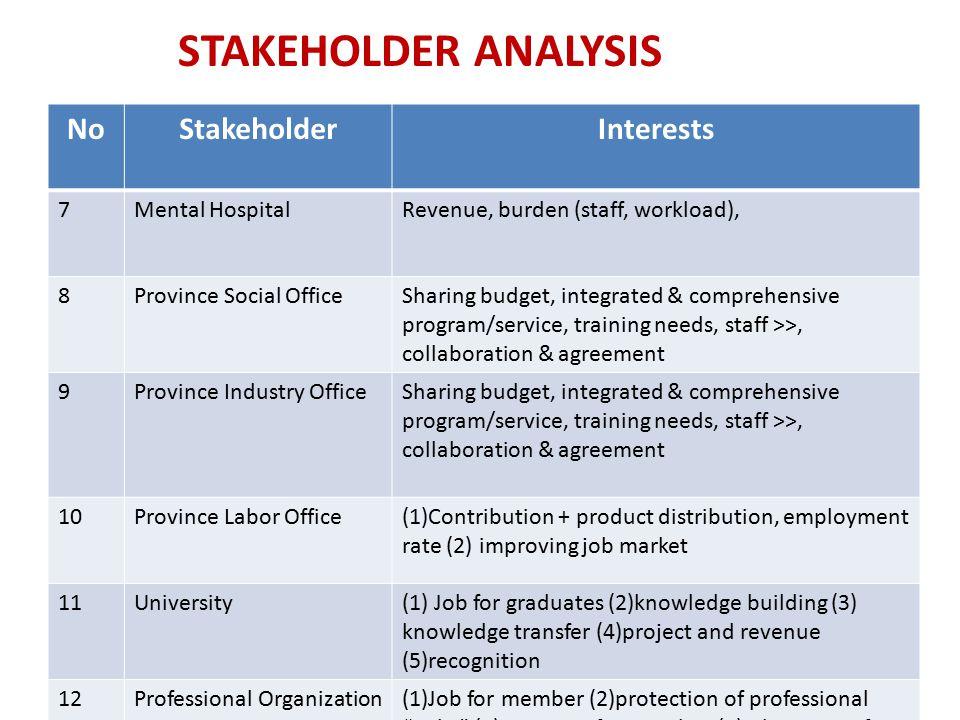 NoStakeholderInterests 7Mental HospitalRevenue, burden (staff, workload), 8Province Social OfficeSharing budget, integrated & comprehensive program/se