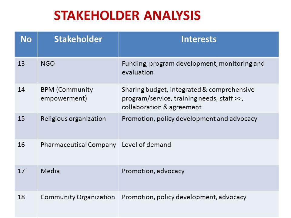 NoStakeholderInterests 13NGOFunding, program development, monitoring and evaluation 14BPM (Community empowerment) Sharing budget, integrated & compreh