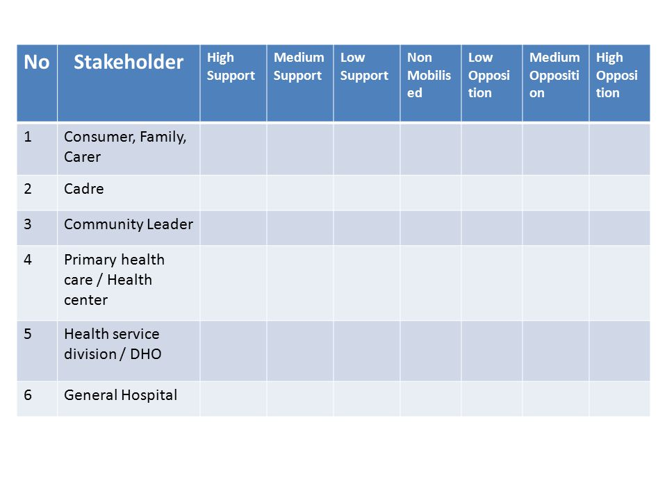 NoStakeholder High Support Medium Support Low Support Non Mobilis ed Low Opposi tion Medium Oppositi on High Opposi tion 1Consumer, Family, Carer 2Cadre 3Community Leader 4Primary health care / Health center 5Health service division / DHO 6General Hospital