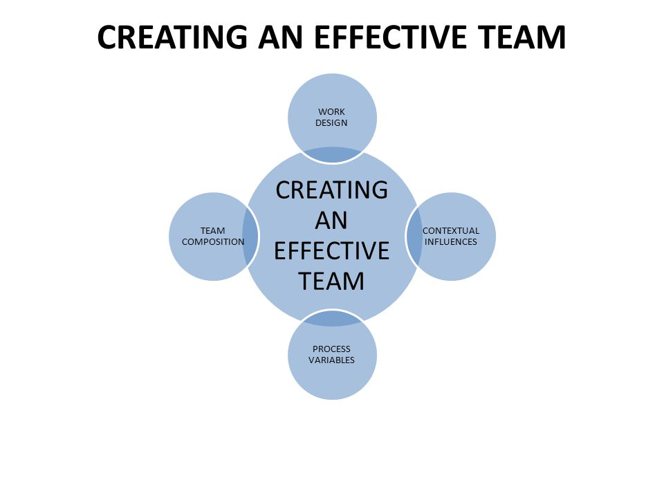CREATING AN EFFECTIVE TEAM WORK DESIGN CONTEXTUAL INFLUENCES PROCESS VARIABLES TEAM COMPOSITION