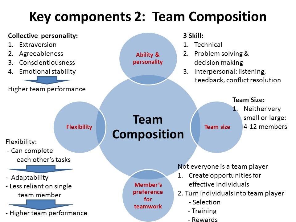 Key components 2: Team Composition Team Composition Ability & personality Team size Member's preference for teamwork Flexibility 3 Skill: 1.Technical 2.Problem solving & decision making 3.Interpersonal: listening, Feedback, conflict resolution Collective personality: 1.Extraversion 2.Agreeableness 3.Conscientiousness 4.Emotional stability Higher team performance Team Size: 1.Neither very small or large: 4-12 members Flexibility: - Can complete each other's tasks - Adaptability - Less reliant on single team member - Higher team performance Not everyone is a team player 1.Create opportunities for effective individuals 2.