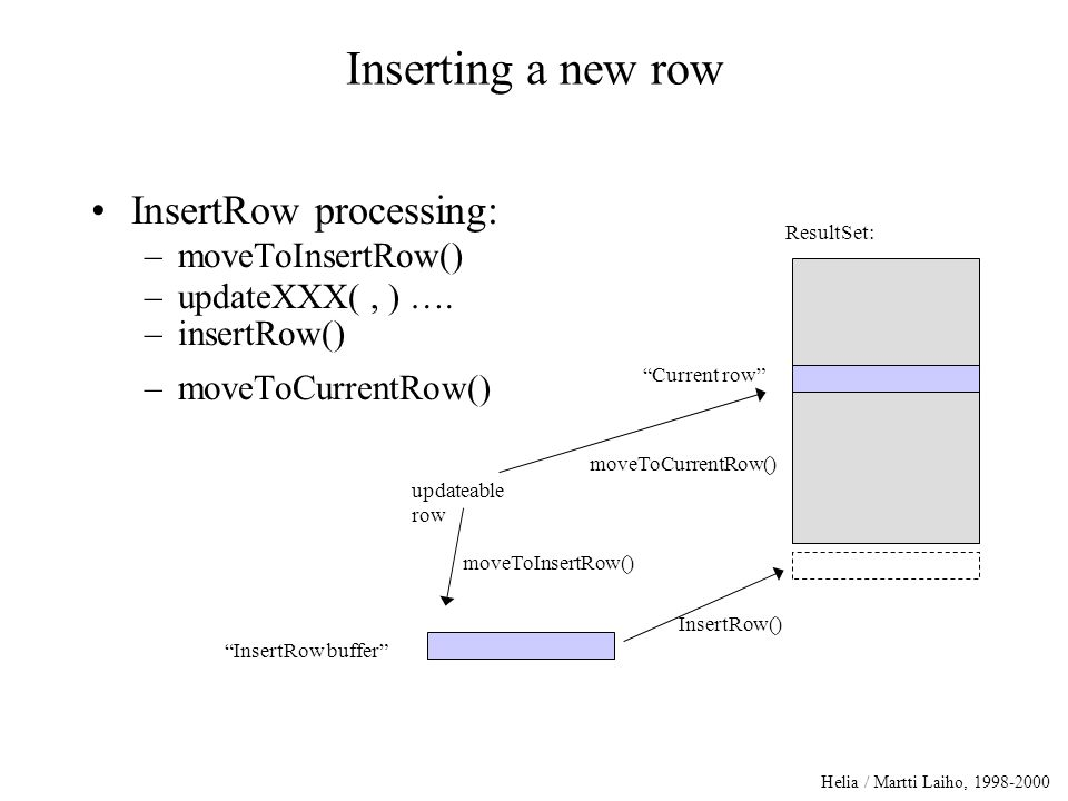 Helia / Martti Laiho, 1998-2000 Inserting a new row InsertRow processing: –moveToInsertRow() –updateXXX(, ) ….