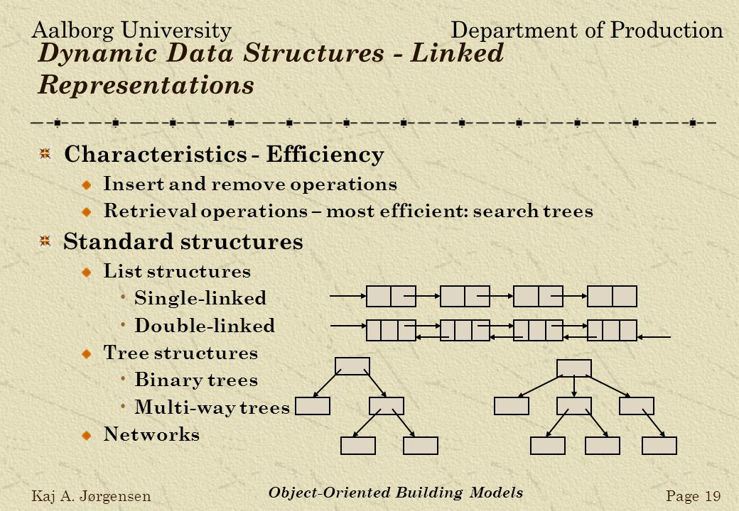 Aalborg UniversityDepartment of Production Kaj A. JørgensenPage 19 Object-Oriented Building Models Dynamic Data Structures - Linked Representations Ch