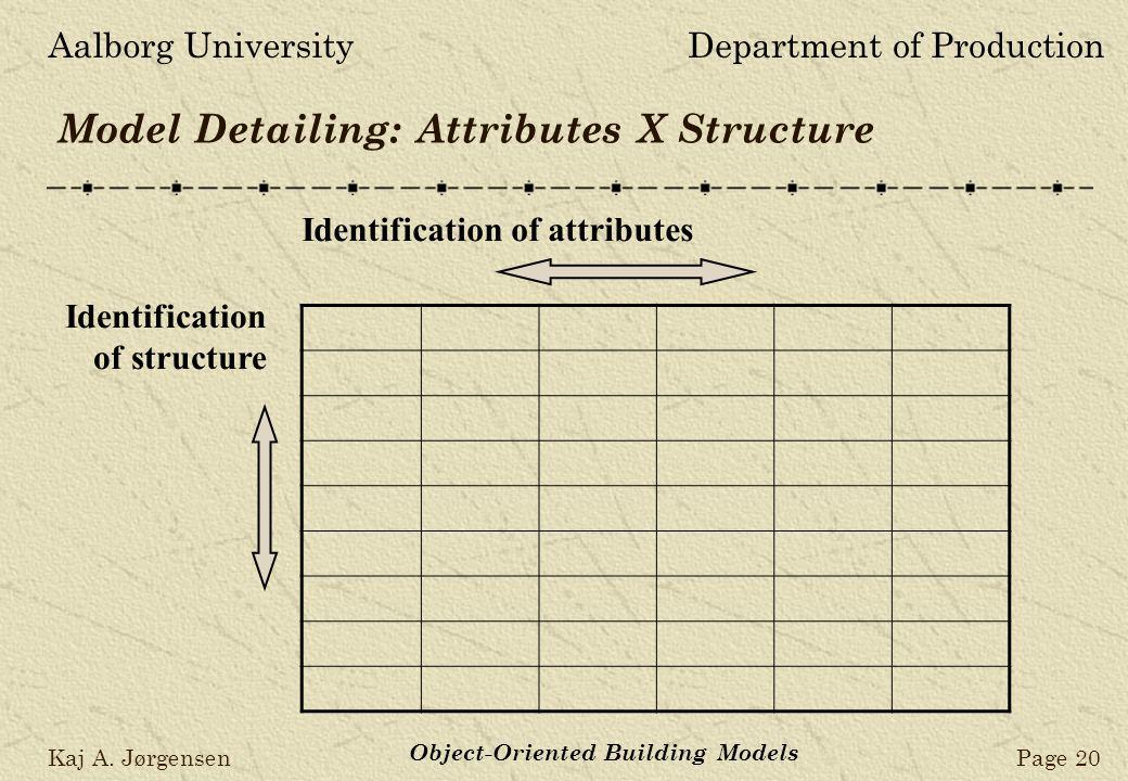 Aalborg UniversityDepartment of Production Kaj A. JørgensenPage 20 Object-Oriented Building Models Model Detailing: Attributes X Structure Identificat