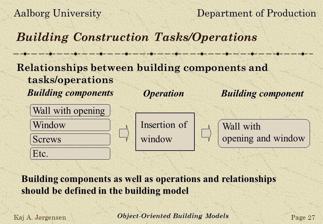 Aalborg UniversityDepartment of Production Kaj A. JørgensenPage 27 Object-Oriented Building Models Building Construction Tasks/Operations Relationship