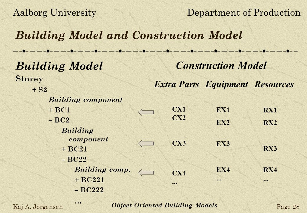 Aalborg UniversityDepartment of Production Kaj A. JørgensenPage 28 Object-Oriented Building Models Building Model and Construction Model Building Mode
