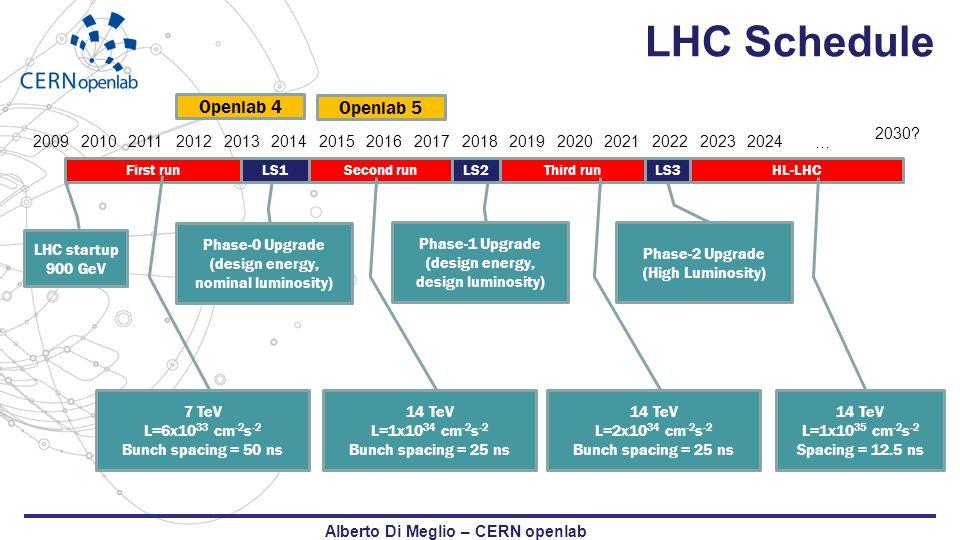 More information available via the website www.cern.ch/openlab Alberto Di Meglio – CERN openlab