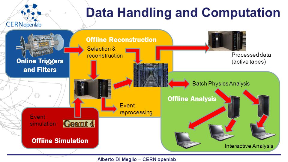 Data Handling and Computation Alberto Di Meglio – CERN openlab Online Triggers and Filters Offline Reconstruction Offiine Simulation Offline Analysis Selection & reconstruction Event simulation Event reprocessing Batch Physics Analysis Interactive Analysis Processed data (active tapes)