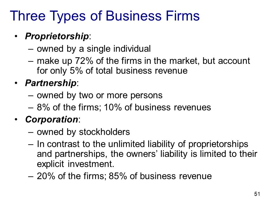 51 Three Types of Business Firms Proprietorship: –owned by a single individual –make up 72% of the firms in the market, but account for only 5% of total business revenue Partnership: –owned by two or more persons –8% of the firms; 10% of business revenues Corporation: –owned by stockholders –In contrast to the unlimited liability of proprietorships and partnerships, the owners' liability is limited to their explicit investment.