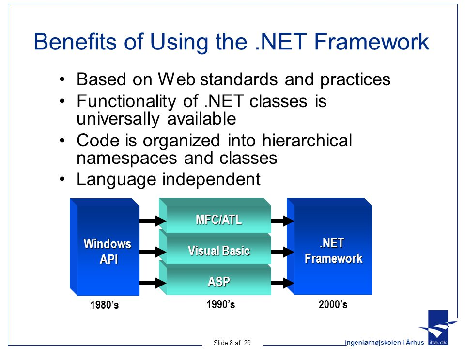 Ingeniørhøjskolen i Århus Slide 8 af 29 Benefits of Using the.NET Framework Based on Web standards and practices Functionality of.NET classes is universally available Code is organized into hierarchical namespaces and classes Language independent Windows API ASP.NET Framework 1980's 1990's2000's Visual Basic MFC/ATL